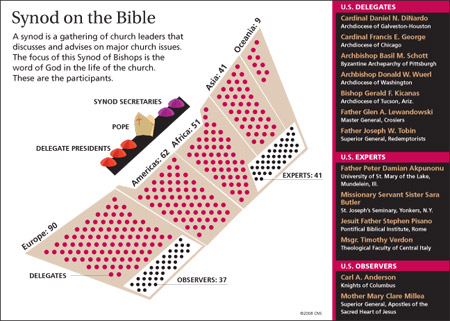 CNS graphic artist Emily Thompson won first place in best chart or information graphic for this explanation of last fall's Synod of Bishops on the Bible in Rome. (CNS/Emily Thompson)