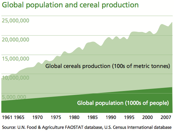 global_food_production