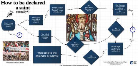 sainthood flowchart