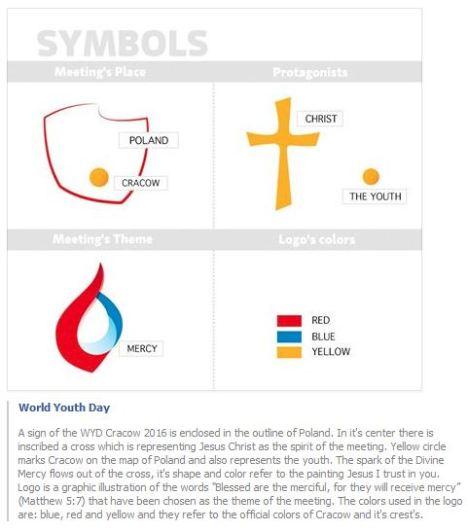 wyd symbols mean